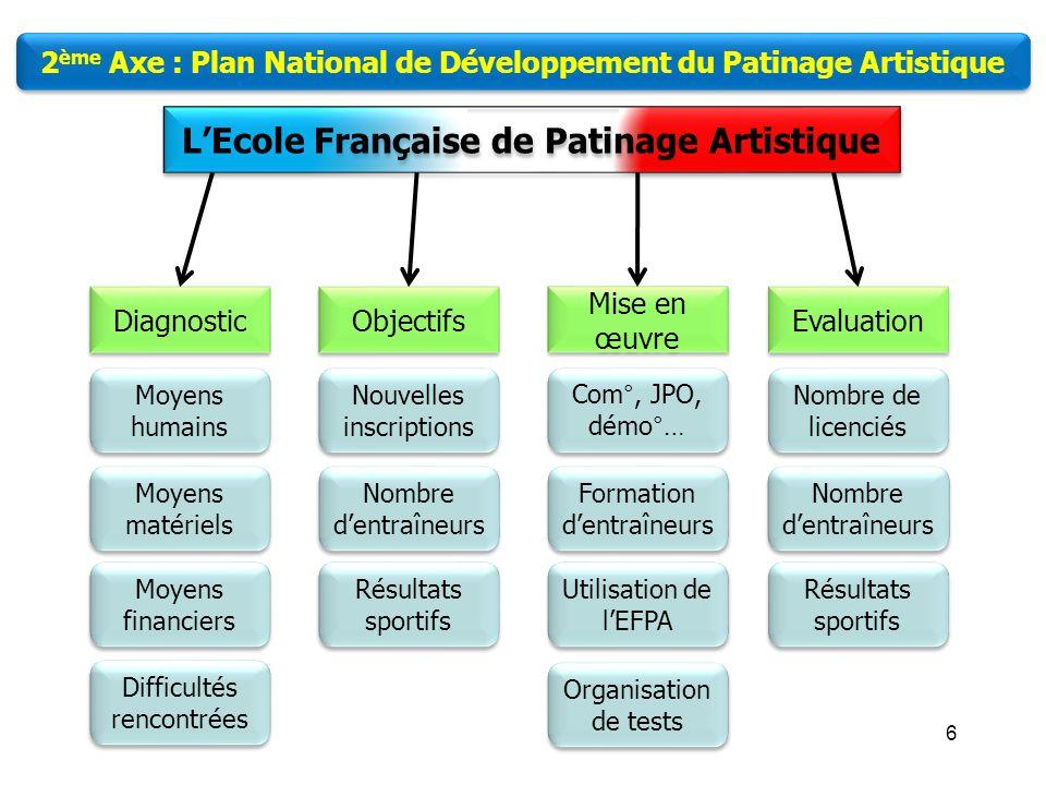 5 LEcole Française de Patinage Artistique 2 ème Axe : Plan National de Développement du Patinage Artistique Aide matériel : Documents EFPA Pins Carnet