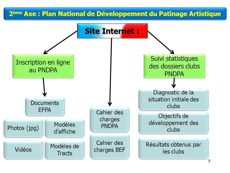 6 LEcole Française de Patinage Artistique 2 ème Axe : Plan National de Développement du Patinage Artistique Moyens humains Diagnostic Moyens matériels