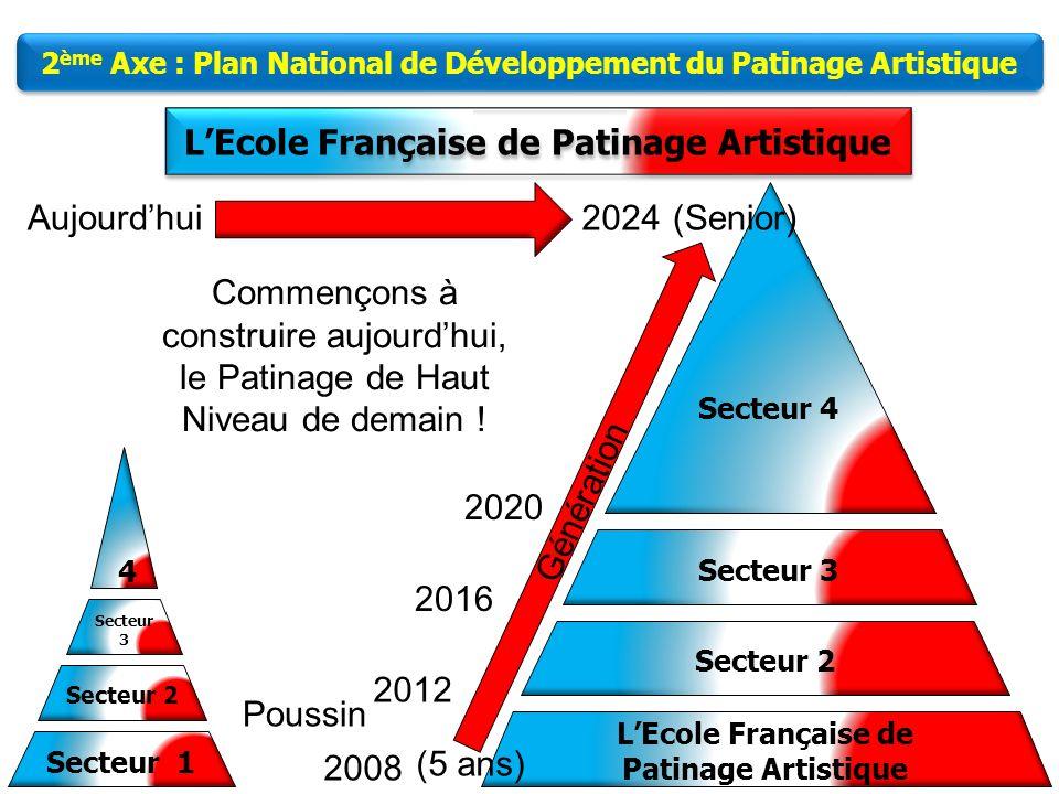 7 2 ème Axe : Plan National de Développement du Patinage Artistique Photos (jpg) Site Internet : Modèles daffiche Modèles de Tracts Vidéos Documents E