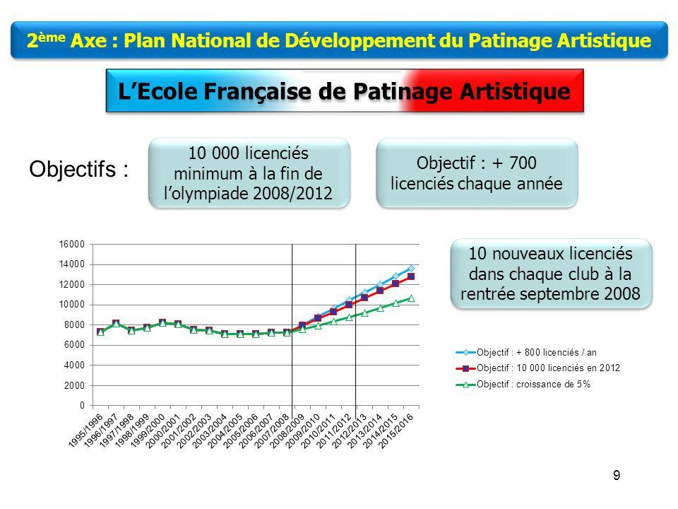 8 LEcole Française de Patinage Artistique 2 ème Axe : Plan National de Développement du Patinage Artistique LEcole Française de Patinage Artistique Se