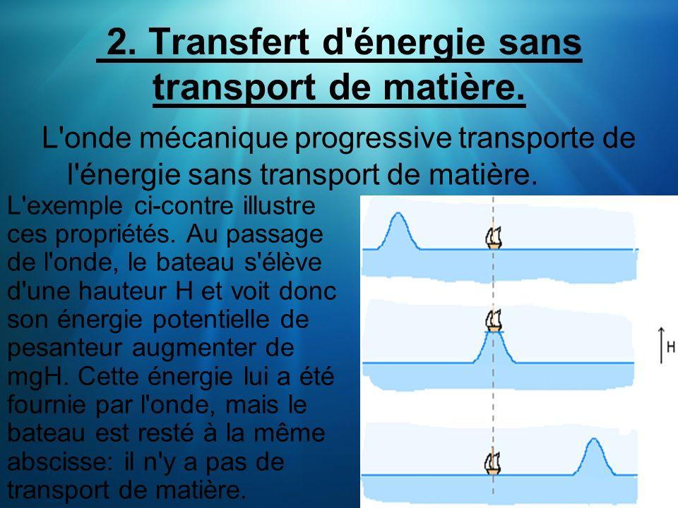 2. Transfert d'énergie sans transport de matière. L'onde mécanique progressive transporte de l'énergie sans transport de matière. L'exemple ci-contre