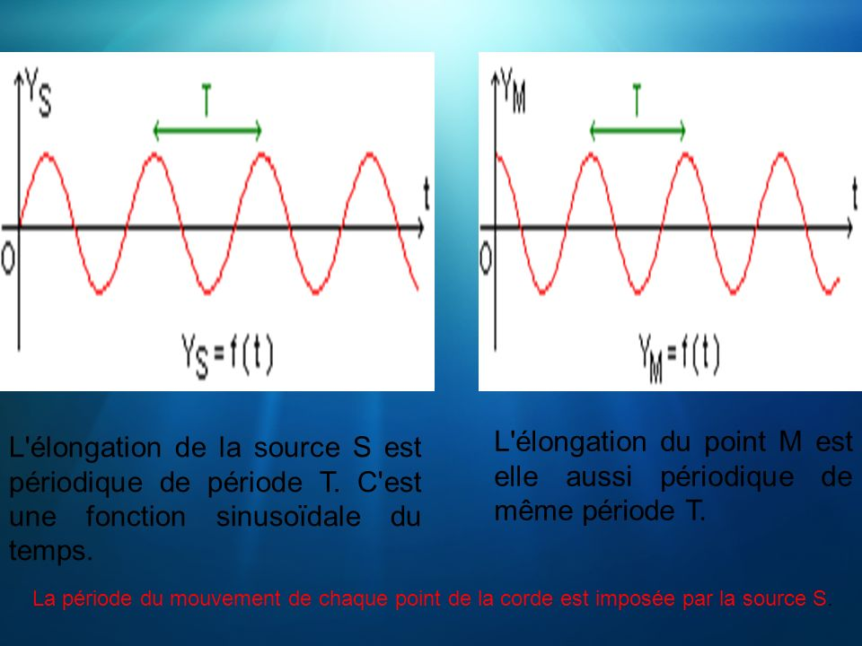 L'élongation de la source S est périodique de période T. C'est une fonction sinusoïdale du temps. L'élongation du point M est elle aussi périodique de