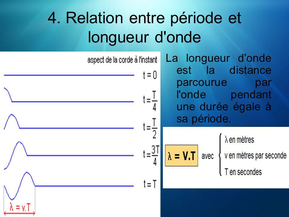 4. Relation entre période et longueur d'onde La longueur d'onde est la distance parcourue par l'onde pendant une durée égale à sa période.
