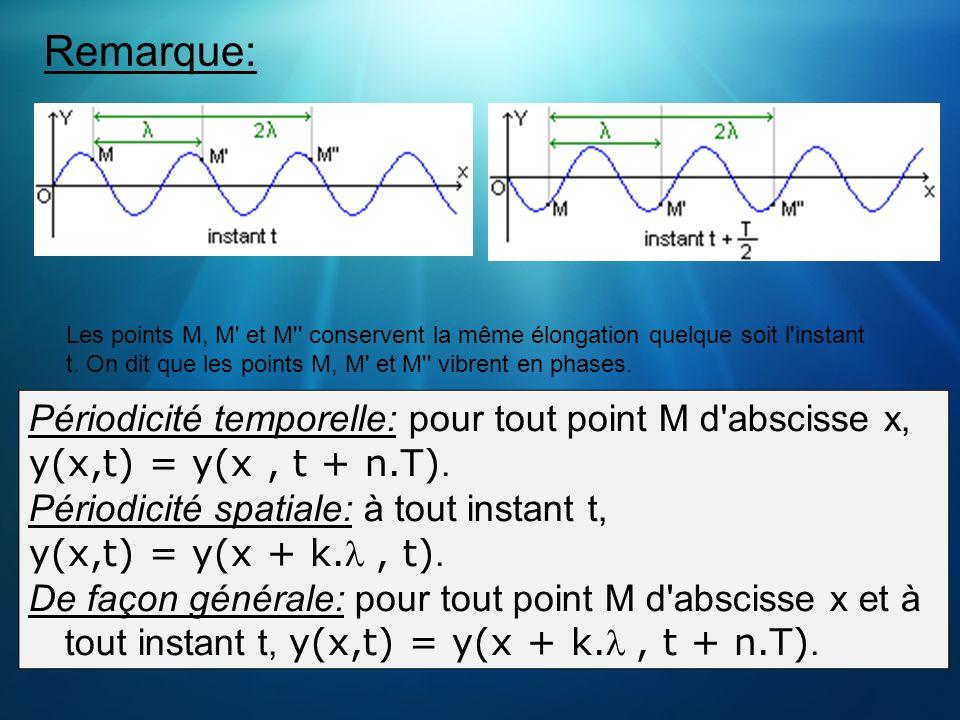 Remarque: Les points M, M' et M'' conservent la même élongation quelque soit l'instant t. On dit que les points M, M' et M'' vibrent en phases. Périod