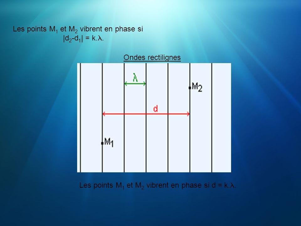 Les points M 1 et M 2 vibrent en phase si  d 2 -d 1   = k.. Ondes rectilignes Les points M 1 et M 2 vibrent en phase si d = k..