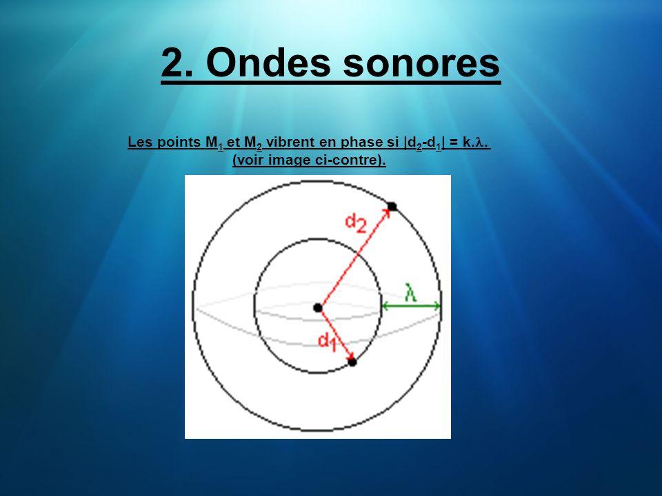 Les points M 1 et M 2 vibrent en phase si  d 2 -d 1   = k.. (voir image ci-contre). 2. Ondes sonores