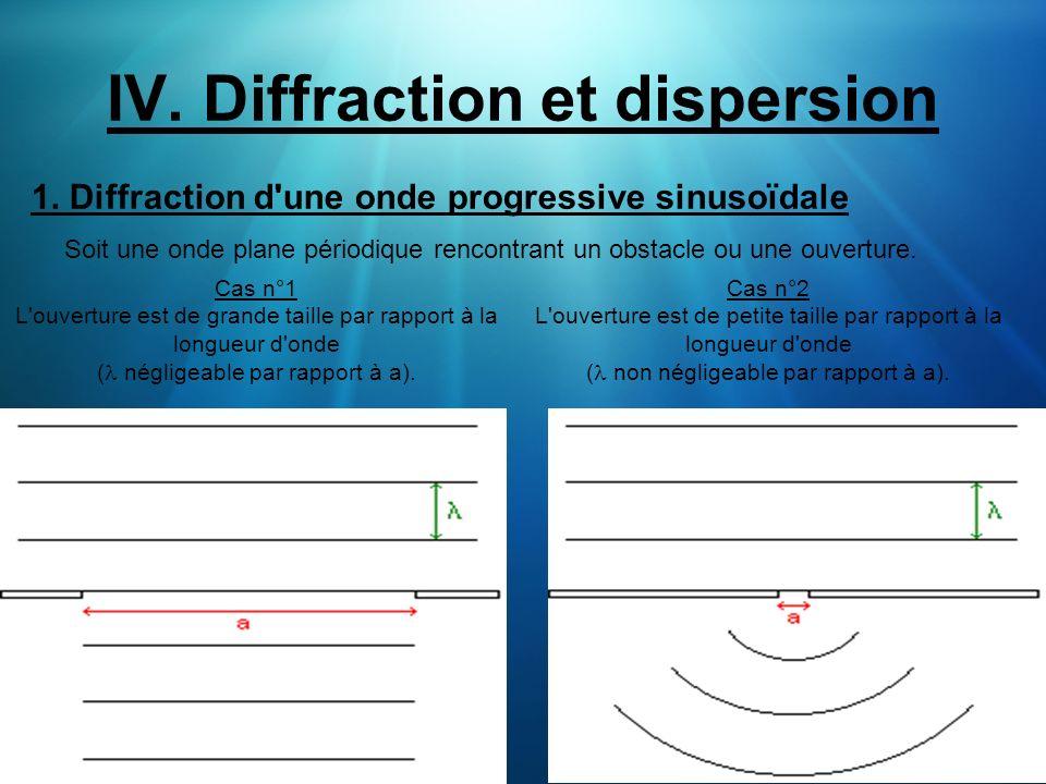 IV. Diffraction et dispersion 1. Diffraction d'une onde progressive sinusoïdale Soit une onde plane périodique rencontrant un obstacle ou une ouvertur
