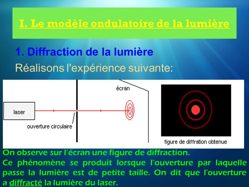 I. Le modèle ondulatoire de la lumière 1. Diffraction de la lumière Réalisons l'expérience suivante: On observe sur l'écran une figure de diffraction.