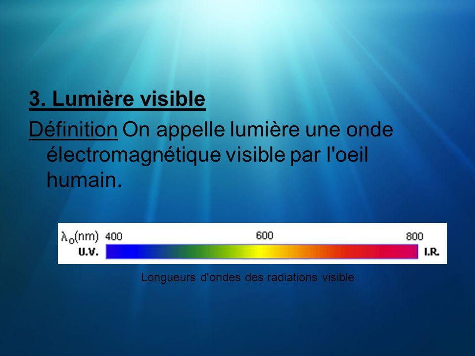 3. Lumière visible Définition On appelle lumière une onde électromagnétique visible par l'oeil humain. Longueurs d'ondes des radiations visible