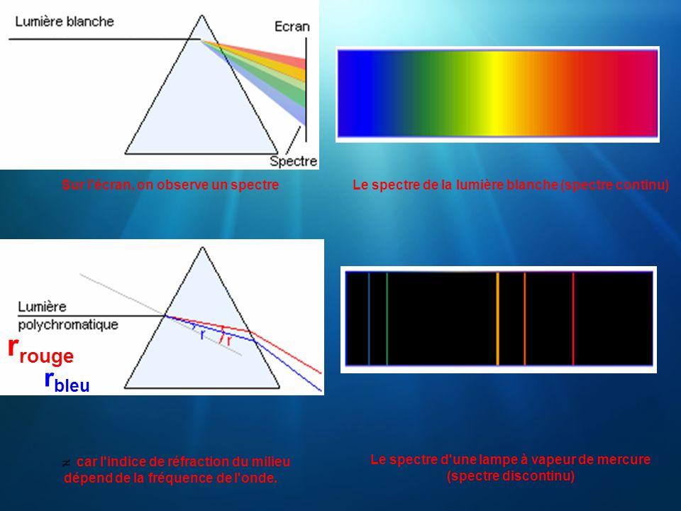 Sur l'écran, on observe un spectreLe spectre de la lumière blanche (spectre continu) car l'indice de réfraction du milieu dépend de la fréquence de l'