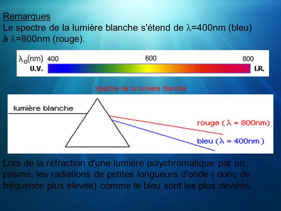 Remarques Le spectre de la lumière blanche s'étend de =400nm (bleu) à =800nm (rouge). Spectre de la lumière blanche Lors de la réfraction d'une lumièr