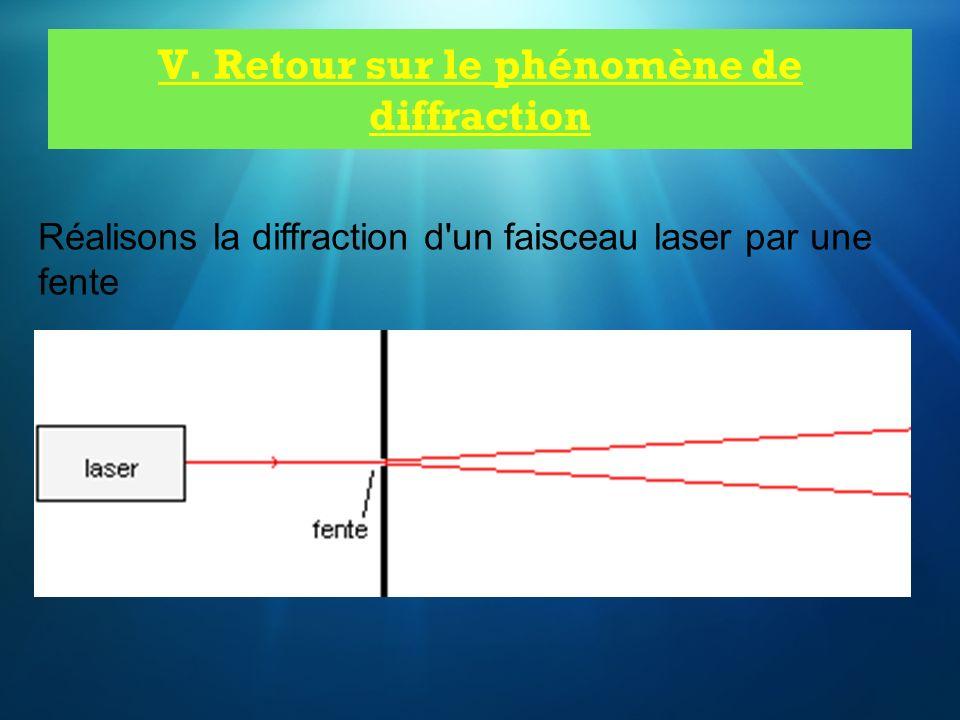 Réalisons la diffraction d'un faisceau laser par une fente V. Retour sur le phénomène de diffraction
