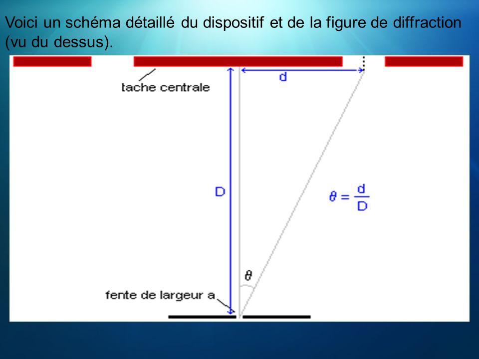 Voici un schéma détaillé du dispositif et de la figure de diffraction (vu du dessus).