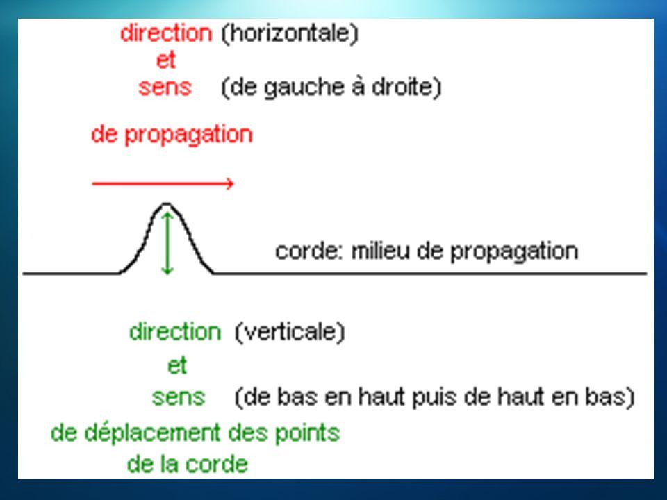 Remarque: Les points M, M et M conservent la même élongation quelque soit l instant t.