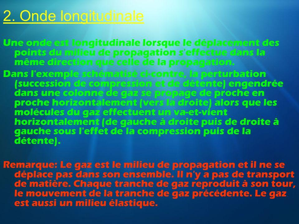 2. Onde longitudinale Une onde est longitudinale lorsque le déplacement des points du milieu de propagation s'effectue dans la même direction que cell