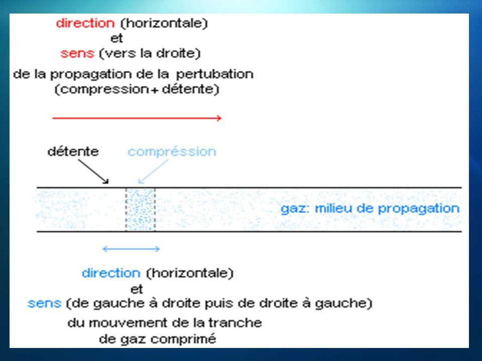II.Propriétés générales des ondes mécaniques progressives.