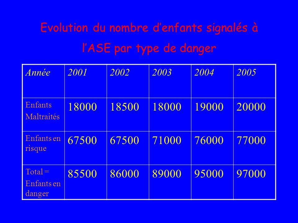Evolution du nombre denfants signalés à lASE par type de danger Année20012002200320042005 Enfants Maltraités 1800018500180001900020000 Enfants en risq