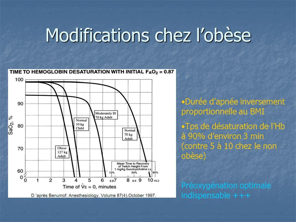 Modifications chez lobèse Durée dapnée inversement proportionnelle au BMI Tps de désaturation de lHb à 90% denviron 3 min (contre 5 à 10 chez le non o