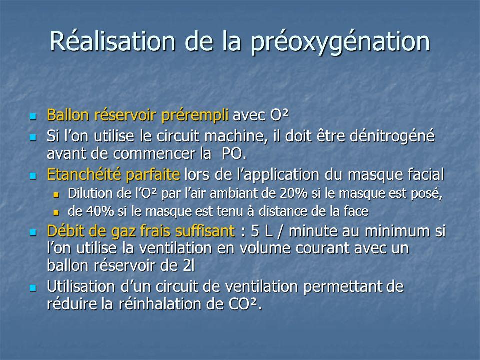 Réalisation de la préoxygénation Ballon réservoir prérempli avec O² Ballon réservoir prérempli avec O² Si lon utilise le circuit machine, il doit être
