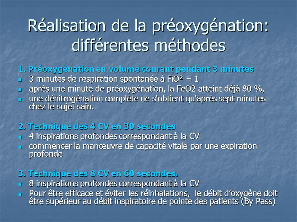 Réalisation de la préoxygénation: différentes méthodes 1. Préoxygénation en volume courant pendant 3 minutes 3 minutes de respiration spontanée à FiO²