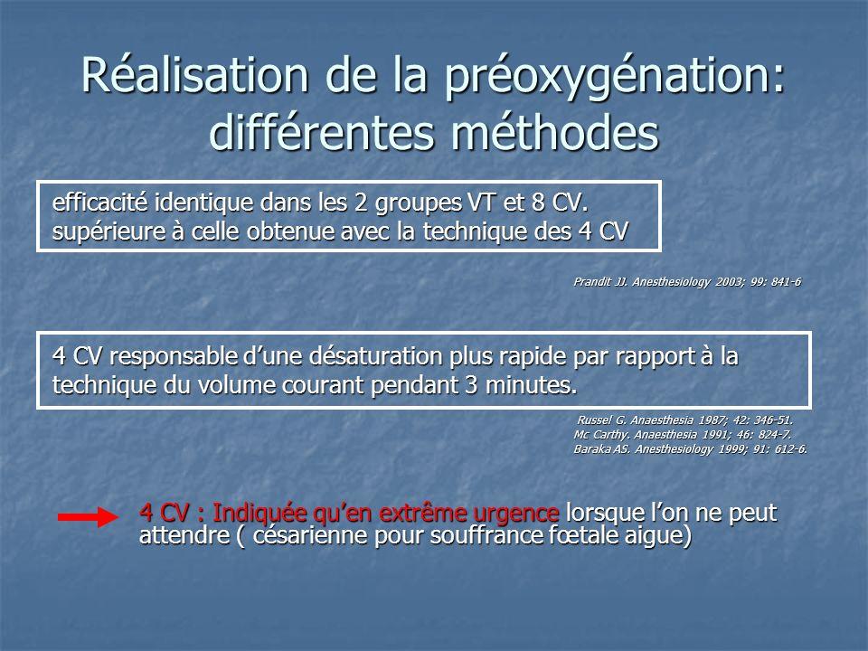 Réalisation de la préoxygénation: différentes méthodes efficacité identique dans les 2 groupes VT et 8 CV. supérieure à celle obtenue avec la techniqu