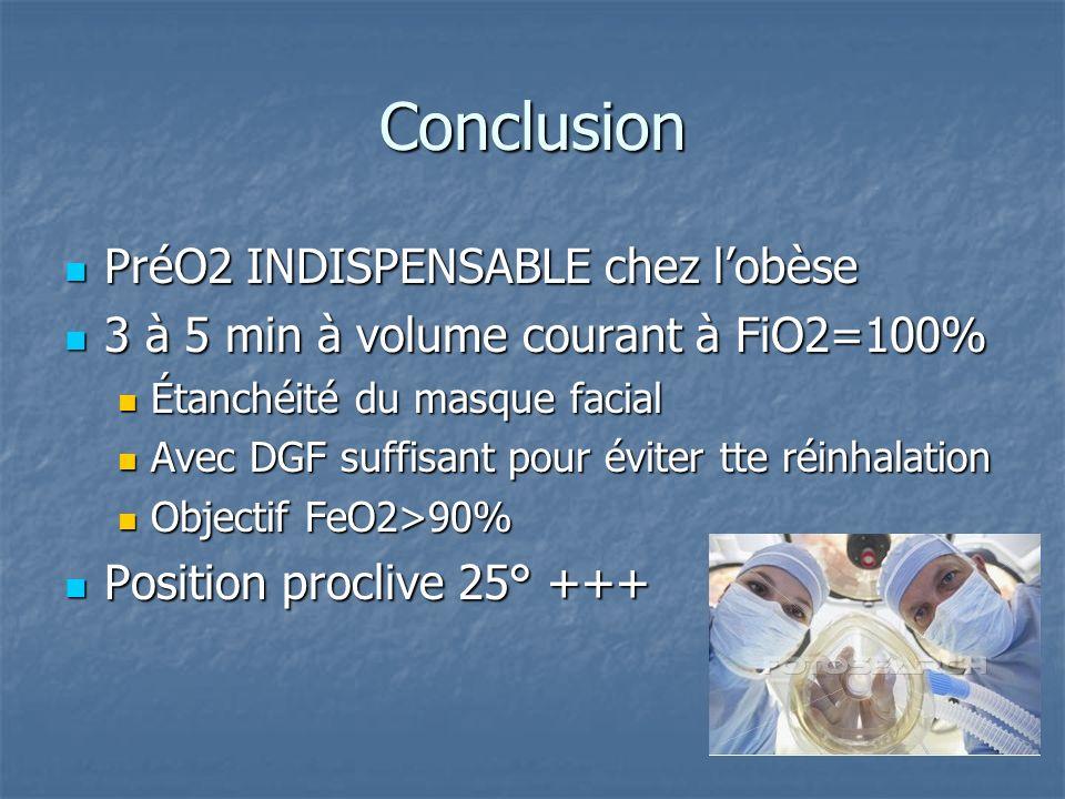 Conclusion PréO2 INDISPENSABLE chez lobèse PréO2 INDISPENSABLE chez lobèse 3 à 5 min à volume courant à FiO2=100% 3 à 5 min à volume courant à FiO2=10
