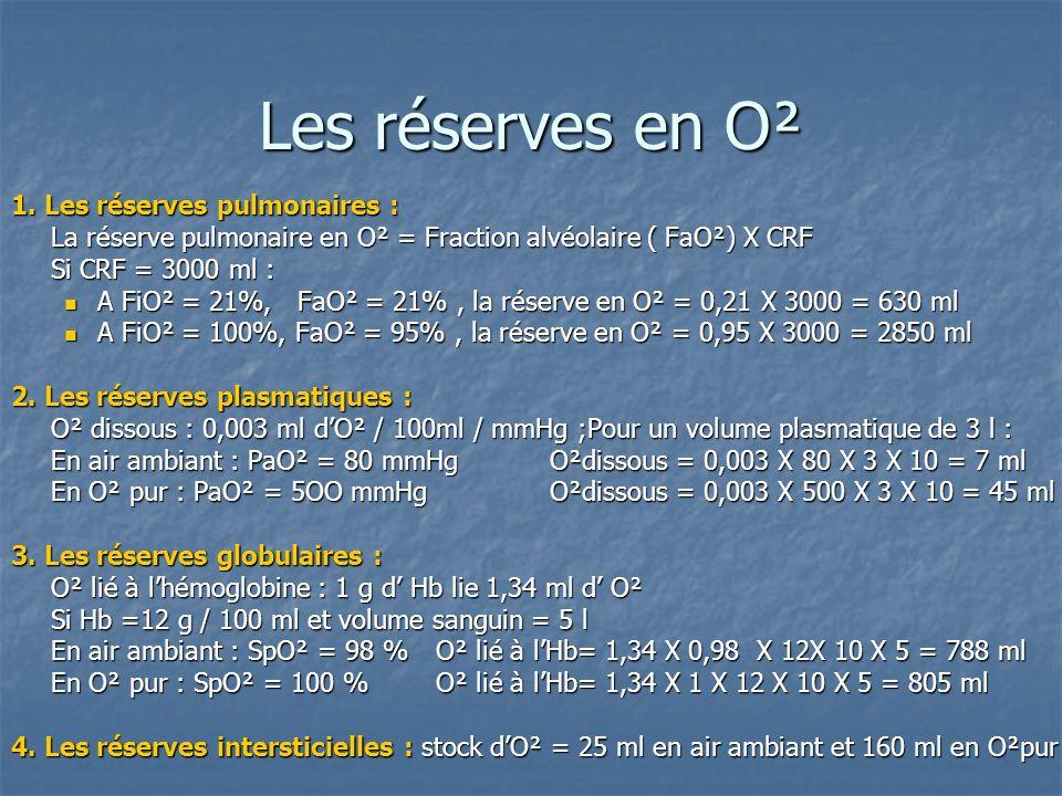 Les réserves en O² En pratique : En pratique : La réserve dO² dun adulte de corpulence moyenne est denviron 1450ml en air ambiant et sélève à près de 3700ml lorsquil respire en O² pur.