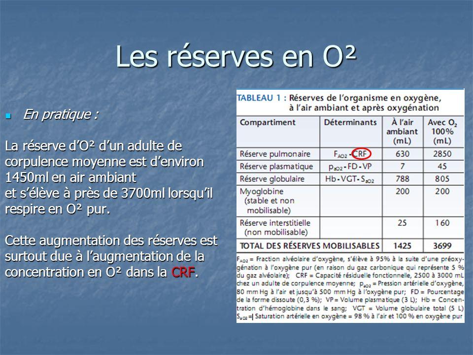 Les réserves en O² En pratique : En pratique : La réserve dO² dun adulte de corpulence moyenne est denviron 1450ml en air ambiant et sélève à près de