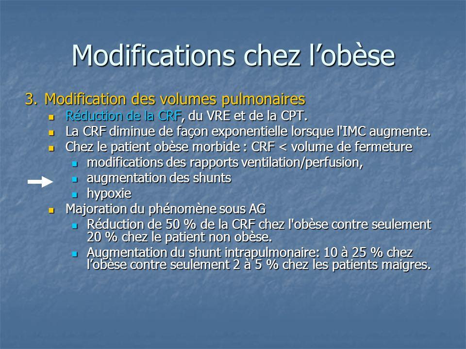 Modifications chez lobèse 3.Modification des volumes pulmonaires Réduction de la CRF, du VRE et de la CPT.