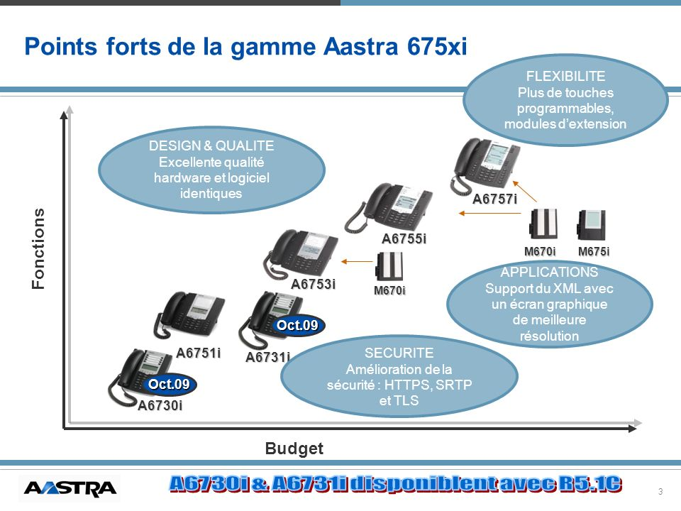 34 Intégration terminaux SIP 67xxi SIP phone DHCP request DHCP Server Standard parameters (IP address, subnet mask, default gateway, TFTP server address) Serveur Téléphonie AASTRA REGISTER (IP address & directory number) Firmware update, download generic configuration file and specific configuration file based on the MAC address (call server IP address & VLAN information, QoS parameters, directory number, etc.) TFTP Server TFTP request AASTRA X Séries