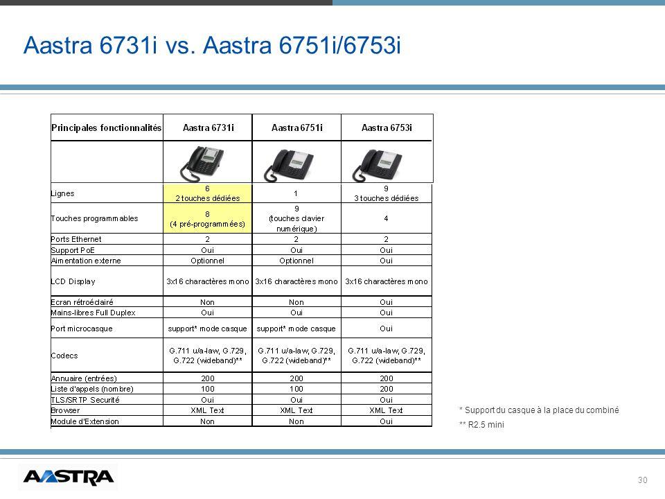 30 Aastra 6731i vs. Aastra 6751i/6753i * Support du casque à la place du combiné ** R2.5 mini