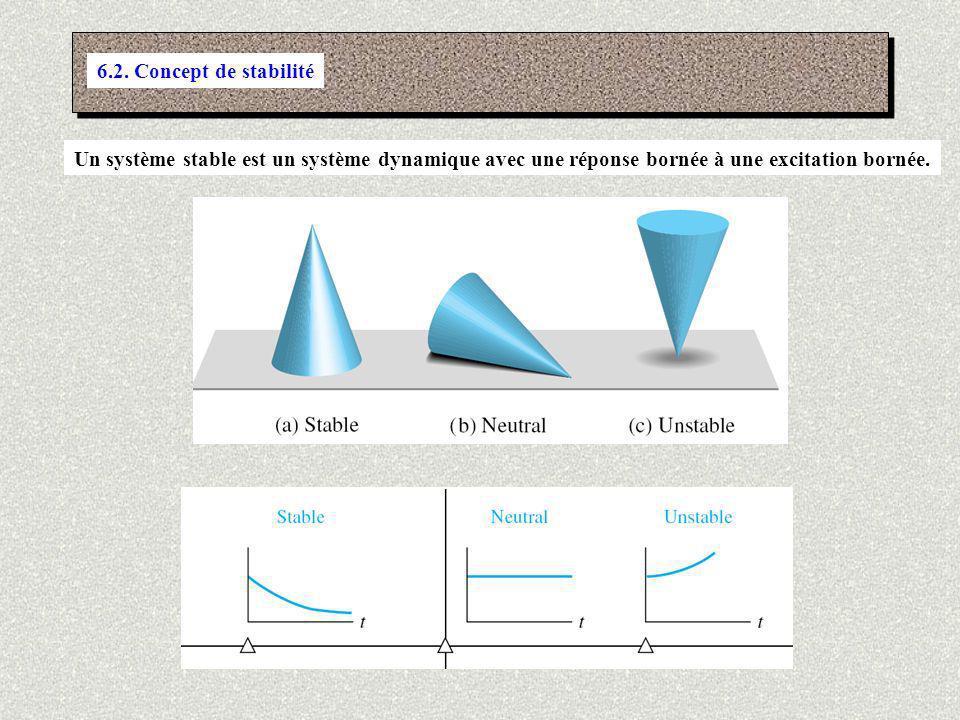 En général: Système dordre n On normalise avec Règle générale: On utilise le tableau suivant pour déterminer la condition de stabilité pour un système dordre inférieur à 7.