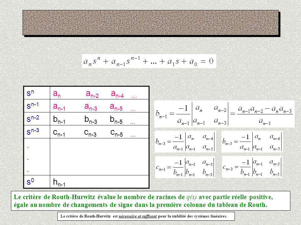 Exemple 1 S3S3 1 2 s2s2 1 24 s1s1 -22 0 s0s0 24 0 Le tableau de Routh montre un changement de signe deux fois, ce qui est confirmé par Conditions nécessaires satisfaites puisque tous les coefficients sont positifs, mais Exemple 2 S4S4 1 1 K s3s3 1 1 0 s2s2 K 0 s1s1 c 1 0 0 s0s0 K 0 Pour K positif, les conditions nécessaires satisfaites puisque tous les coefficients sont positifs, mais