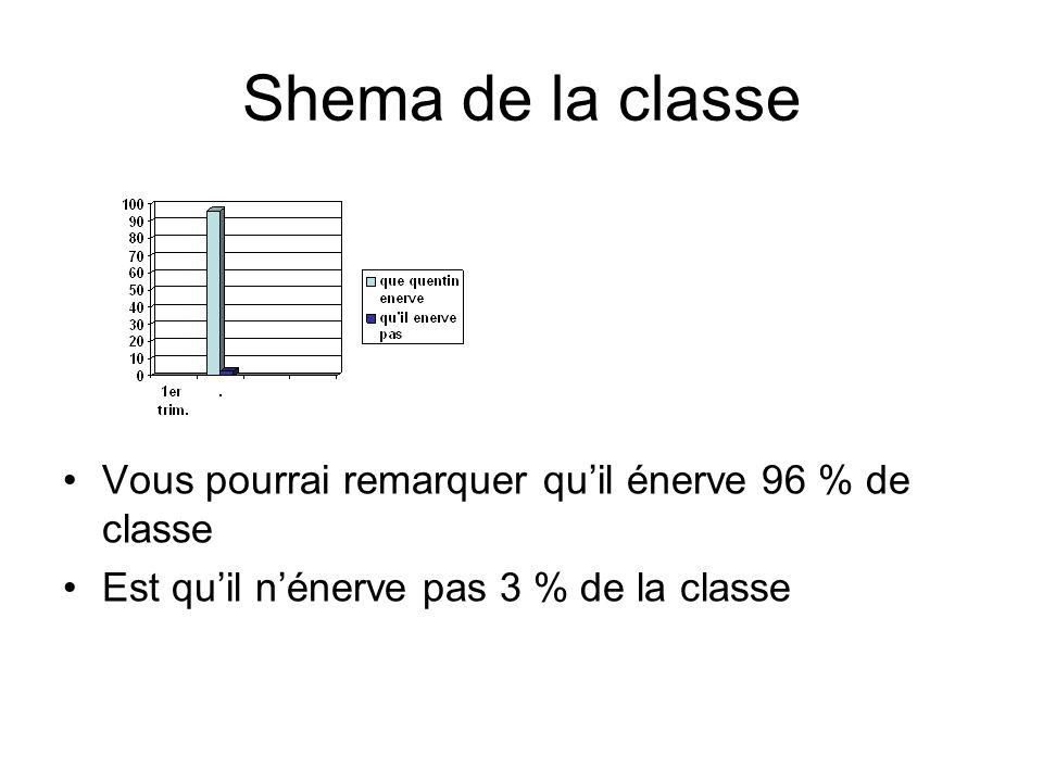 Shema de la classe Vous pourrai remarquer quil énerve 96 % de classe Est quil nénerve pas 3 % de la classe