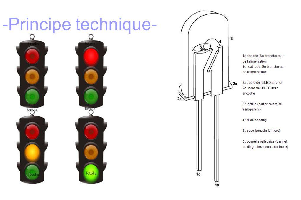 - Principe Technique - La LED convertit le courant électrique directement en lumière.