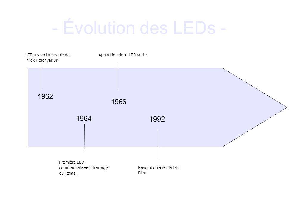 - Évolution des LEDs - LED à spectre visible de Nick Holonyak Jr. 1962 Première LED commercialisée infrarouge du Texas, 1964 Apparition de la LED vert