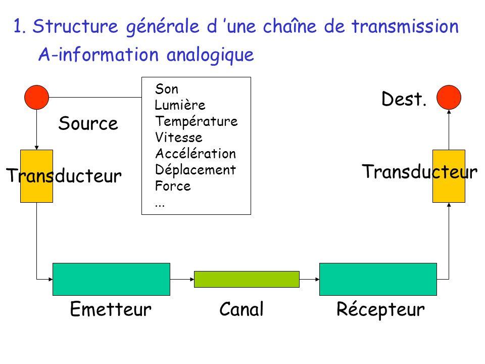 Source Transducteur EmetteurRécepteurCanal Dest. Son Lumière Température Vitesse Accélération Déplacement Force... 1. Structure générale d une chaîne