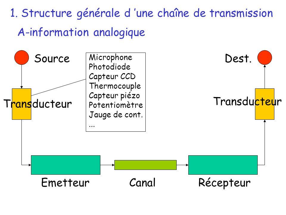 Source Transducteur EmetteurRécepteurCanal Dest. Microphone Photodiode Capteur CCD Thermocouple Capteur piézo Potentiomètre Jauge de cont.... 1. Struc