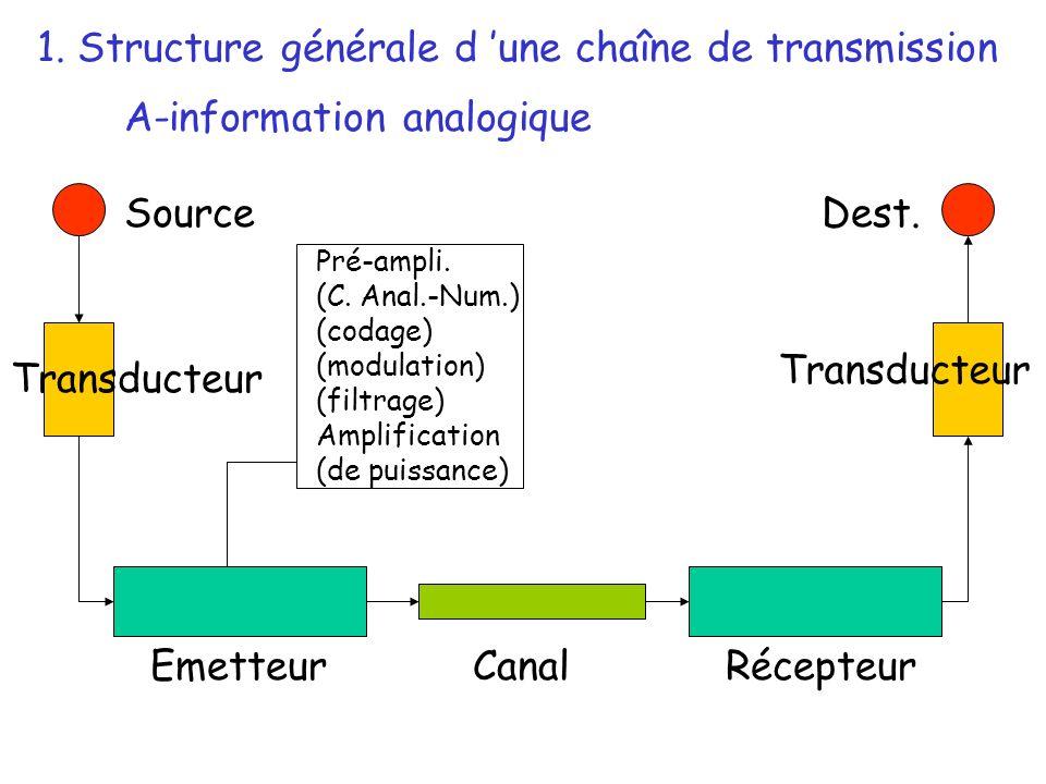 1. Structure générale d une chaîne de transmission Source Transducteur EmetteurRécepteurCanal Dest. Pré-ampli. (C. Anal.-Num.) (codage) (modulation) (