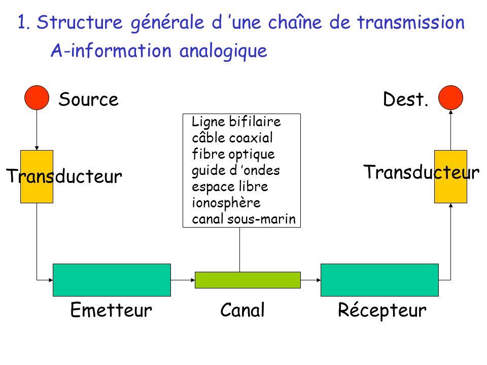 Source Transducteur EmetteurRécepteurCanal Dest. Ligne bifilaire câble coaxial fibre optique guide d ondes espace libre ionosphère canal sous-marin 1.