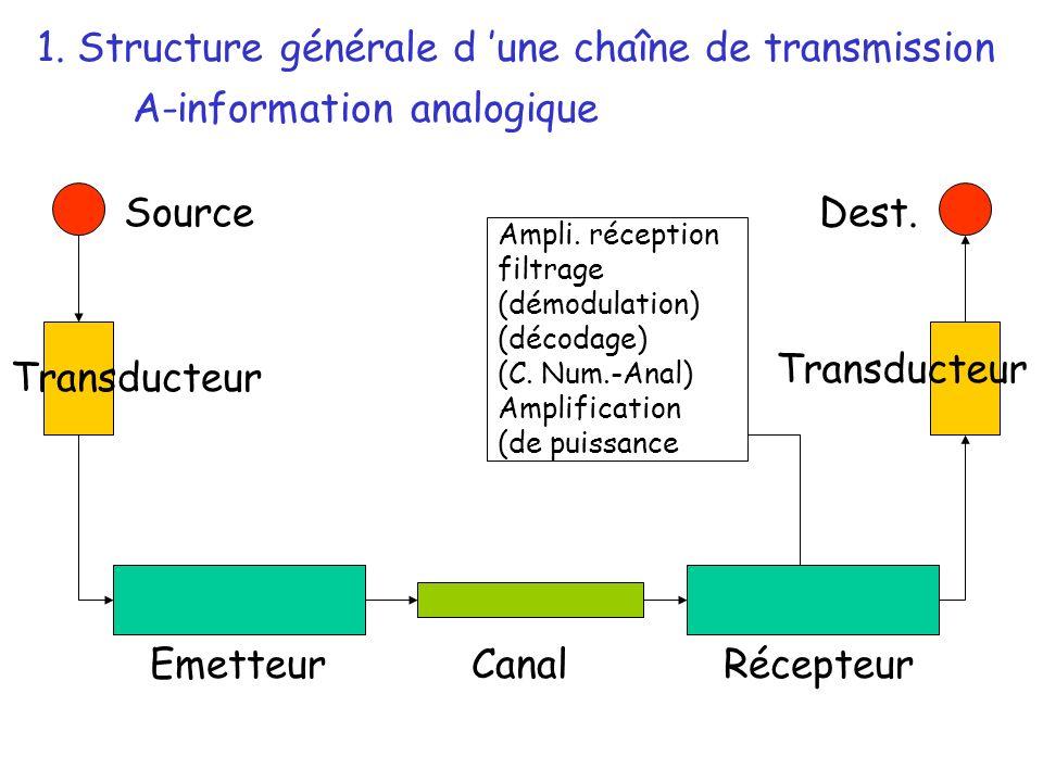 Source Transducteur EmetteurRécepteurCanal Dest. Ampli. réception filtrage (démodulation) (décodage) (C. Num.-Anal) Amplification (de puissance 1. Str