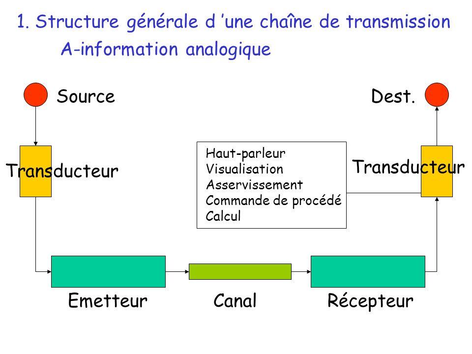 Source Transducteur EmetteurRécepteurCanal Dest. Haut-parleur Visualisation Asservissement Commande de procédé Calcul 1. Structure générale d une chaî