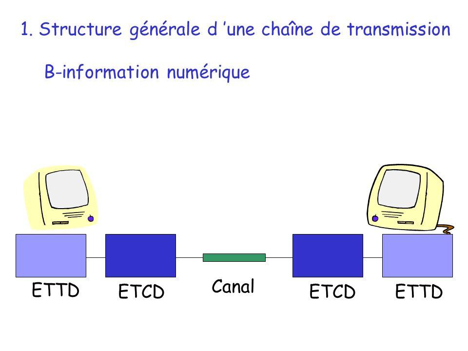 ETTD ETCD 1. Structure générale d une chaîne de transmission B-information numérique Canal