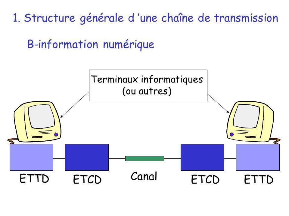 ETTD ETCD 1. Structure générale d une chaîne de transmission B-information numérique Canal Terminaux informatiques (ou autres)