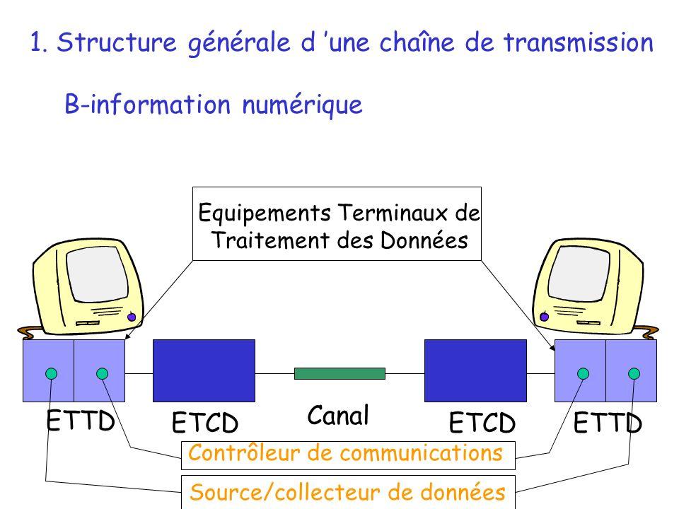ETTD ETCD 1. Structure générale d une chaîne de transmission B-information numérique Canal Equipements Terminaux de Traitement des Données Contrôleur