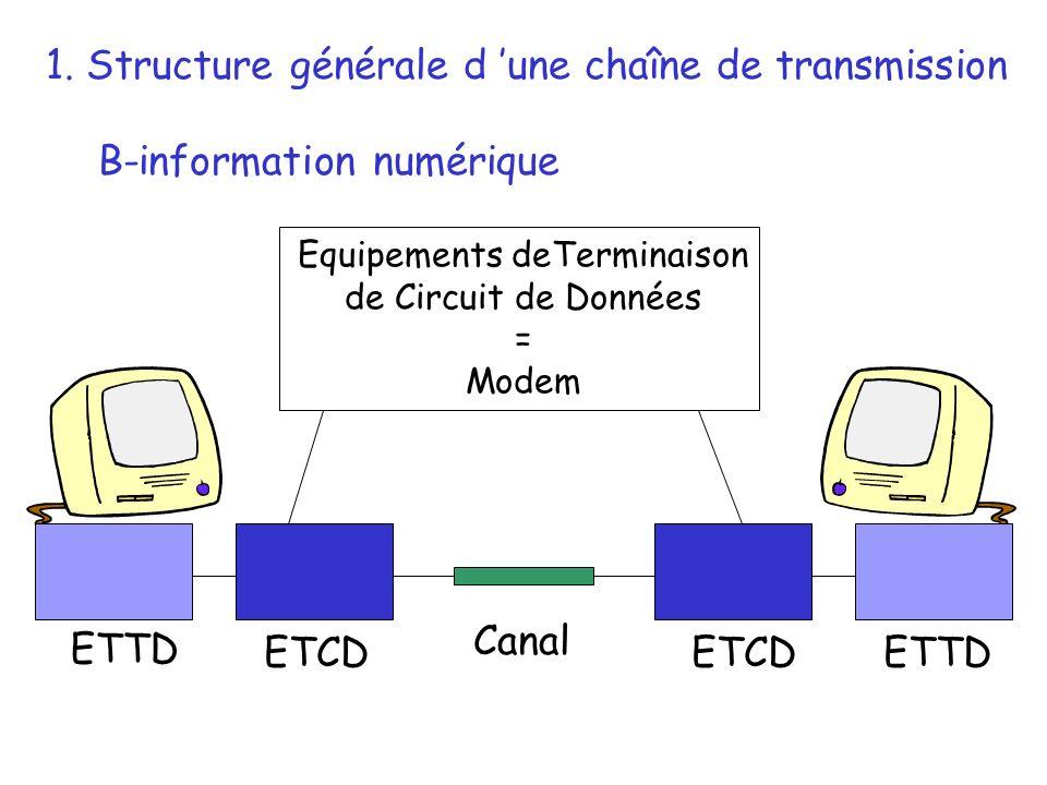 ETTD ETCD 1. Structure générale d une chaîne de transmission B-information numérique Canal Equipements deTerminaison de Circuit de Données = Modem