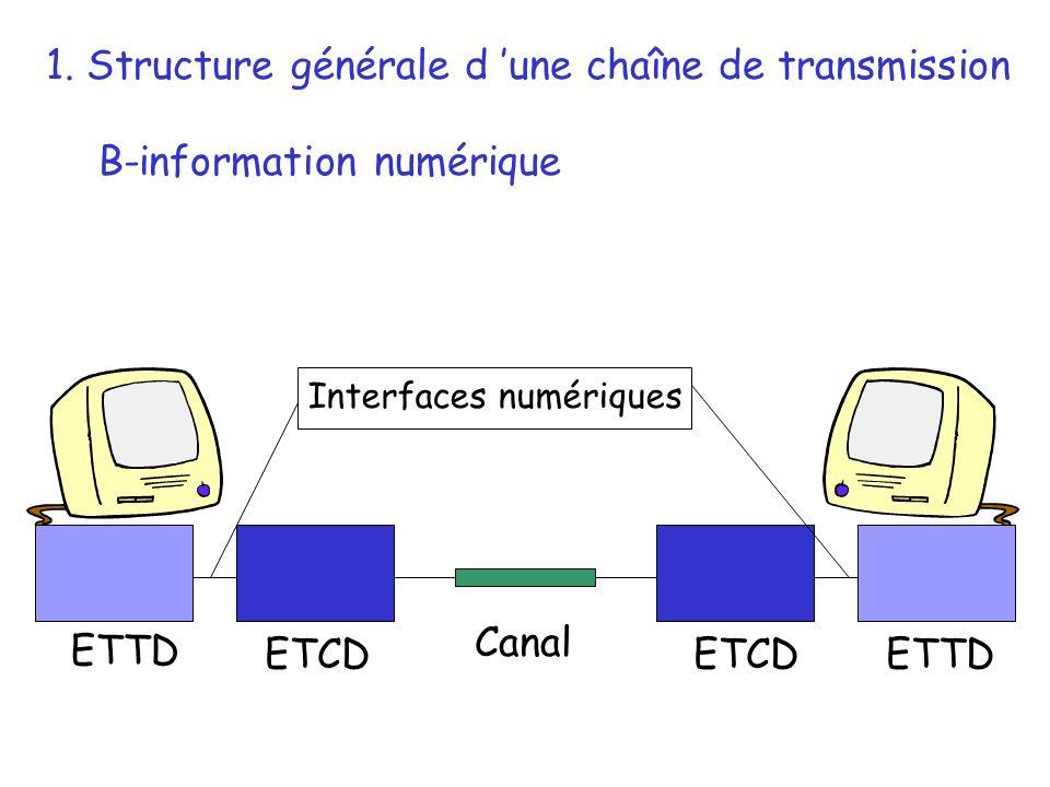 ETTD ETCD 1. Structure générale d une chaîne de transmission B-information numérique Canal Interfaces numériques