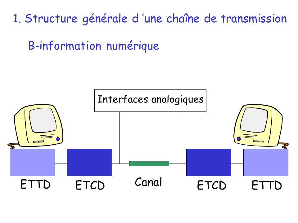 ETTD ETCD 1. Structure générale d une chaîne de transmission B-information numérique Canal Interfaces analogiques