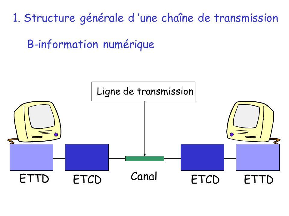 ETTD ETCD 1. Structure générale d une chaîne de transmission B-information numérique Canal Ligne de transmission