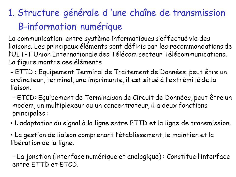 1. Structure générale d une chaîne de transmission B-information numérique La communication entre système informatiques seffectué via des liaisons. Le